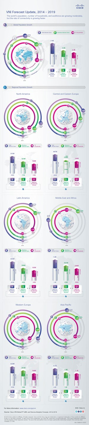Infografik zum Cisco Visual Networking Index