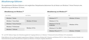 Laut Microsoft bekommen Nutzer dieser Windowsversionen ein kostenloses Upgrade. Siehe: http://www.microsoft.com/de-at/windows/windows-10-specifications