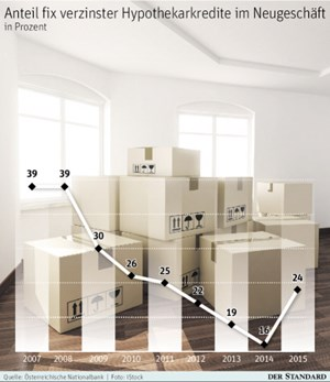 kredit f r wohnraum was f r fixe zinsen spricht geld. Black Bedroom Furniture Sets. Home Design Ideas