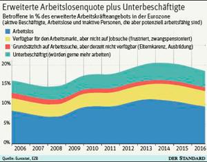 ezb jobmisere in europa ist gr er als gedacht arbeitsmarkt wirtschaft. Black Bedroom Furniture Sets. Home Design Ideas