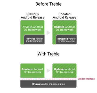 Treble: Stabile Hardware-Abstraktionsschicht für Android