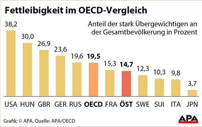 Übergewicht und Fettleibigkeit nehmen in OECD-Ländern zu