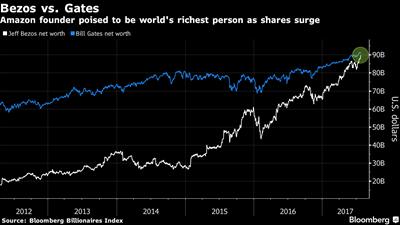 Amazon-Gründer ist der reichste Mann der Welt