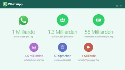 WhatsApp: eine Milliarde Nutzer täglich und weitere Staistiken
