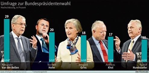 bundespräsidentenwahl österreich umfrage