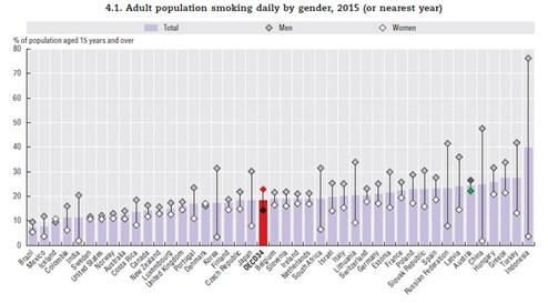 Deutschland bei Gesundheitsausgaben weltweit Dritter