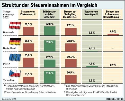Steuern In Tschechien