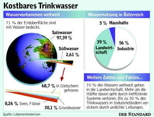 Aus Wieviel Prozent Wasser Besteht Die Erde