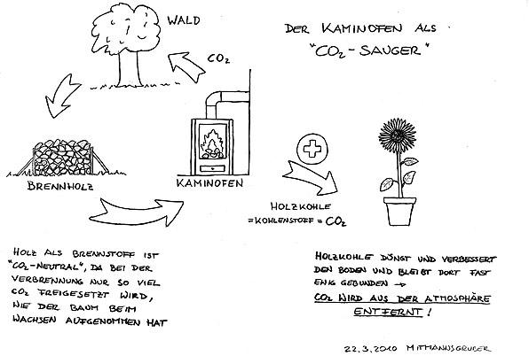 Kohlenstoff datiert Banane