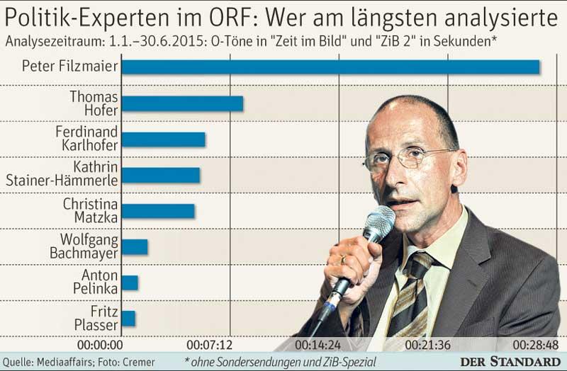 Fernsehprogramm Oberösterreich