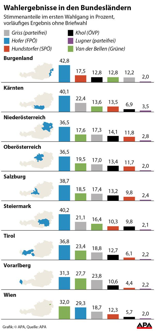 Wahlergebnisse Der Bundesländer