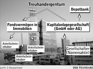 Konstruktion neuer Immobilienfonds.