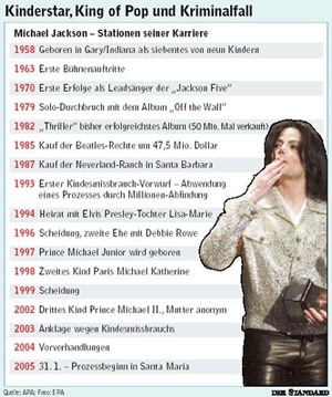 Kinderstar, King of Pop und Kriminalfall - Eine Chronologie
