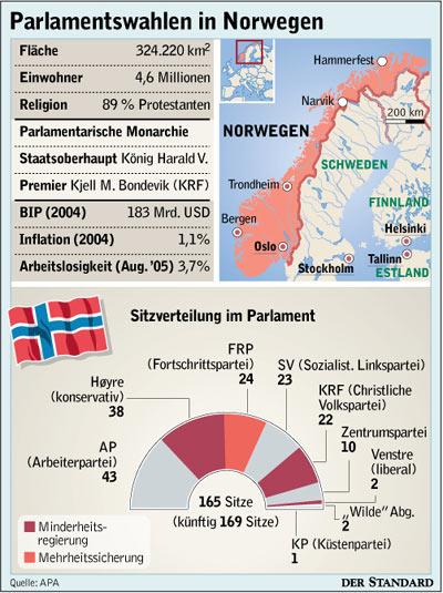 Norwegen Wahlen