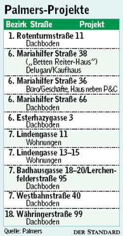 Palmers Immobilien Statt Dessous Wien Derstandard At Panorama
