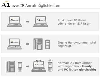 A1 Startet Mobile Internettelefonie Mobilfunker Derstandard At Web