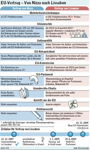 Eu Reformvertrag Unterzeichnet Vertrag Von Lissabon Derstandard