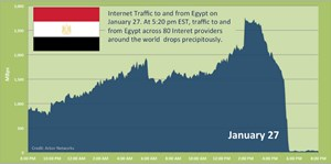 Grafik: Internetsperre in Ägypten