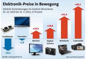 Preise Für Elektronikgeräte Zogen Kräftig An It Business