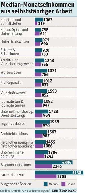 Selbstständigkeit: Der hohe Preis der Freiheit - ICH-AG ...