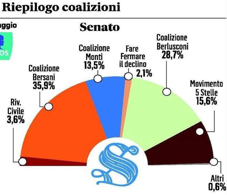 Umfragen Italien