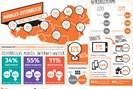 grafik: mobile marketing association austria, 2014
