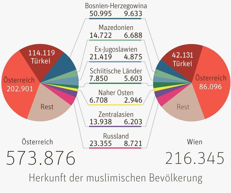 Religion In österreich