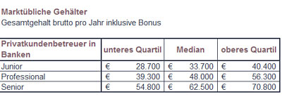 Was Privatkundenbetreuer in Banken verdienen - Gehalt ...