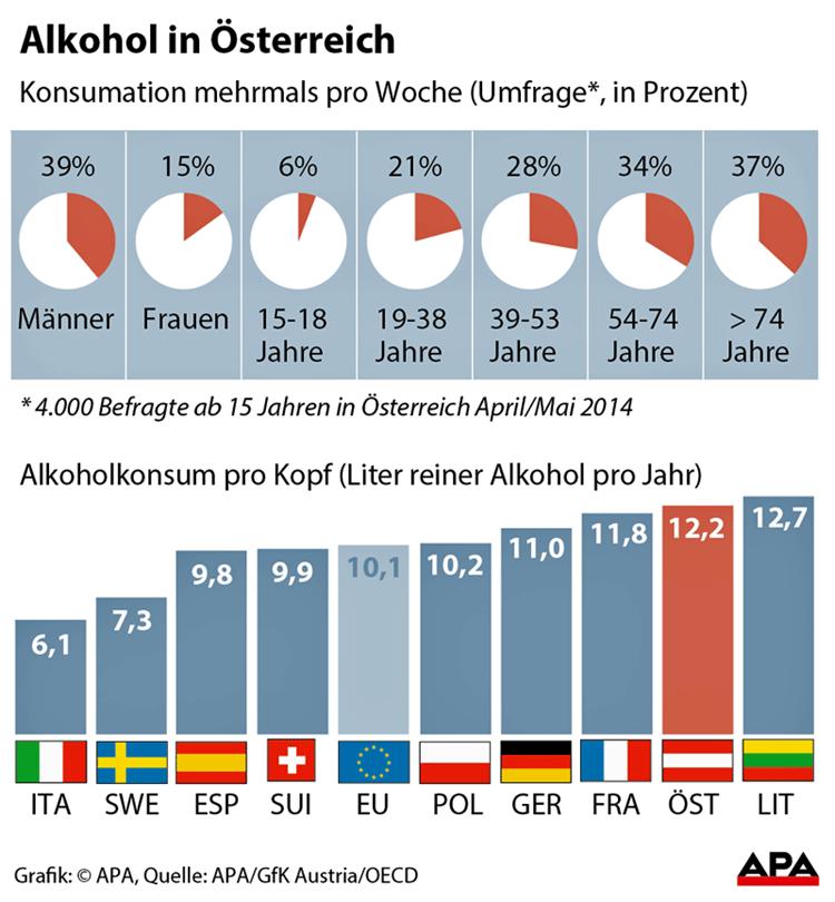 Durchschnittlicher Bierkonsum