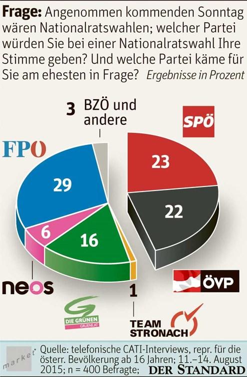 kanzlerwahl österreich