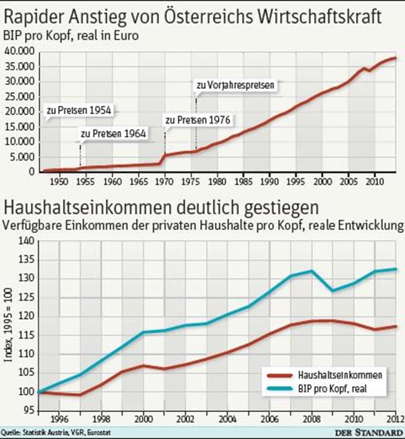 österreich Von Wegen Abgesandelt Wirtschaftspolitik