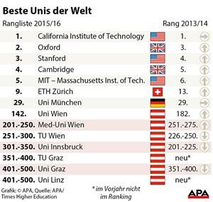 Times Uni Wien Auf Platz 142 Der Besten 800 Unis Uni