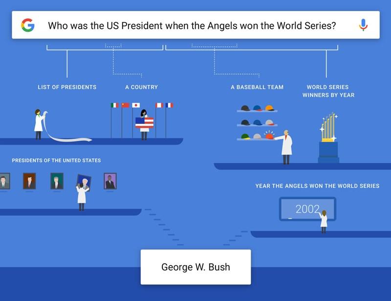 Google Suche Versteht Jetzt Auch Komplexe Fragen