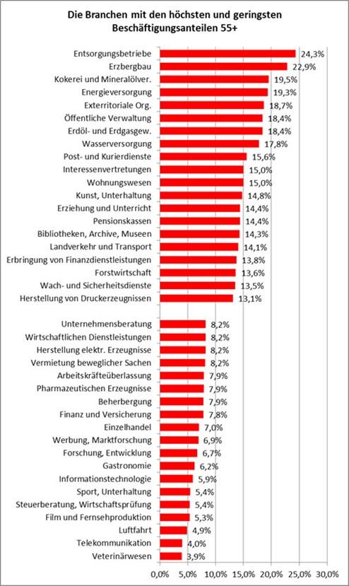 Bonus-Malus: Welche Branchen wenige Ältere beschäftigen ...