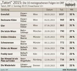 Orf Quoten Hattrick Für Den Austro Tatort Orf Derstandardat