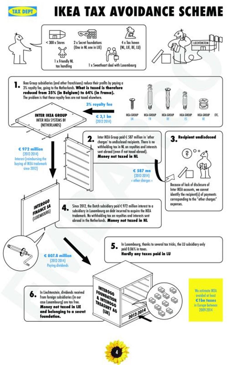 Ikea Steuervermeidung Uber Lizenzzahlungen Unter Beschuss