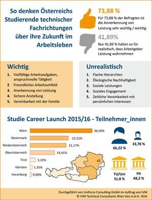 7a282c4c86aa3e Auch Technik-Studierende wollen leben - Absolventen - derStandard.at ...