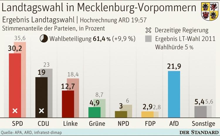 Wahl Mecklenburg Hochrechnung