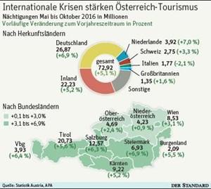 Zu Wenig Köche Gefährden Tourismusaufschwung Tourismus