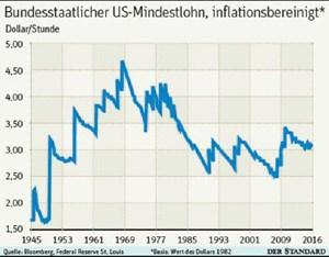 US-Mindestlohn ist seit 50 Jahren im Sinkflug ...