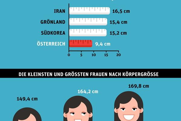 Durchschnittsgröße deutschland mann frau. 🔥 Check: Wie