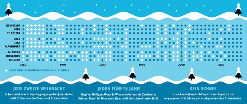 Schneeprognose Weihnachten 2019.Wie Oft Es Seit Den 60ern Weiße Weihnachten Gegeben Hat Datenpunkt
