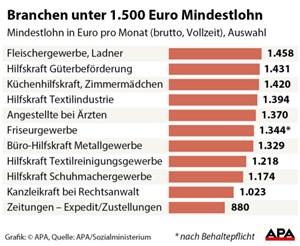Unter 1500 Euro Die Schlechtestbezahlten Jobs In österreich