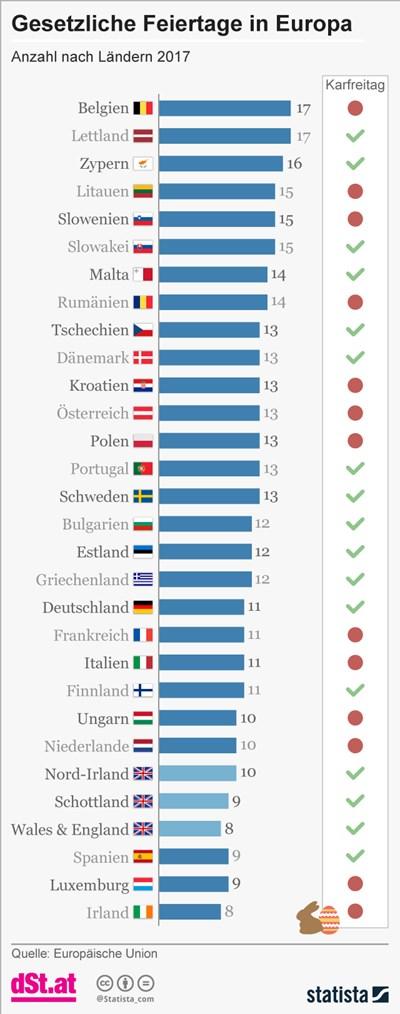 österreich Bei Zahl Der Feiertage über Durchschnitt Auch Ohne