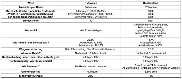 durchschnittliche rente in deutschland