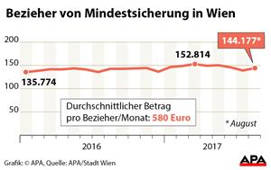Mindestsicherung In Wien Kurz Attacken Für Rot Grün Schwachsinn