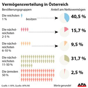 Die Vermögensverteilung in Österreich laut Berechnung der Arbeiterkammer.