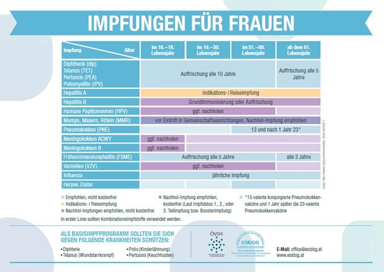 hpv impfung impfplan)
