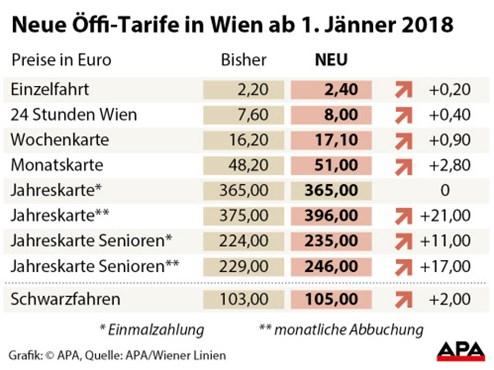 Wiener Linien Erhöhen Preise Auch Besitzer Von Jahreskarten