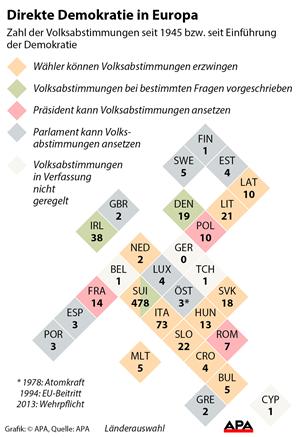 Österreich: Bürger stimmen bei direkter Demokratie fast immer wie ...